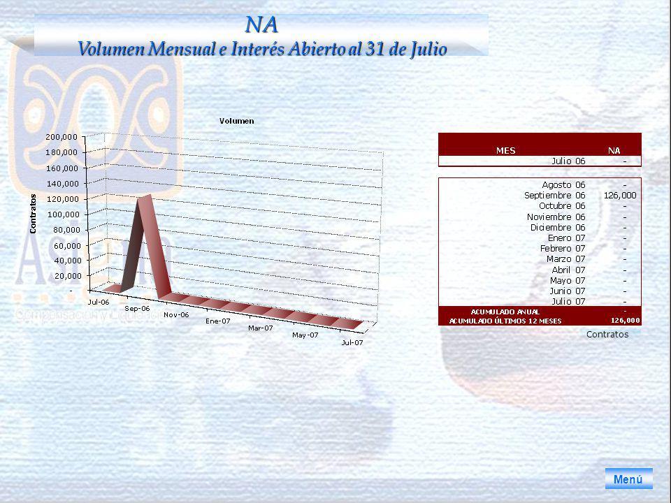 Menú NA Volumen Mensual e Interés Abierto al 31 de Julio Contratos