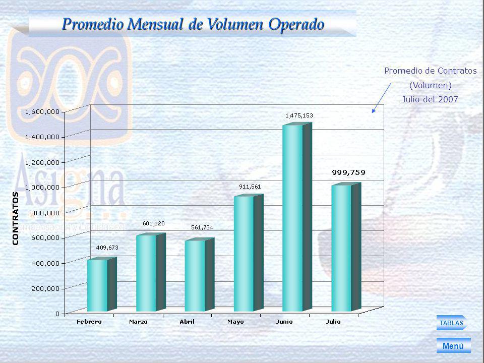 TABLAS Promedio Mensual de Volumen Operado Menú Promedio de Contratos (Volumen) Julio del 2007
