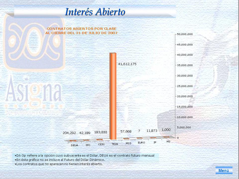 Interés Abierto Menú DA Op refiere a la opción cuyo subyacente es el Dólar, DEUA es el contrato futuro mensual En ésta gráfica no se incluye al Futuro del Dólar Dinámico.