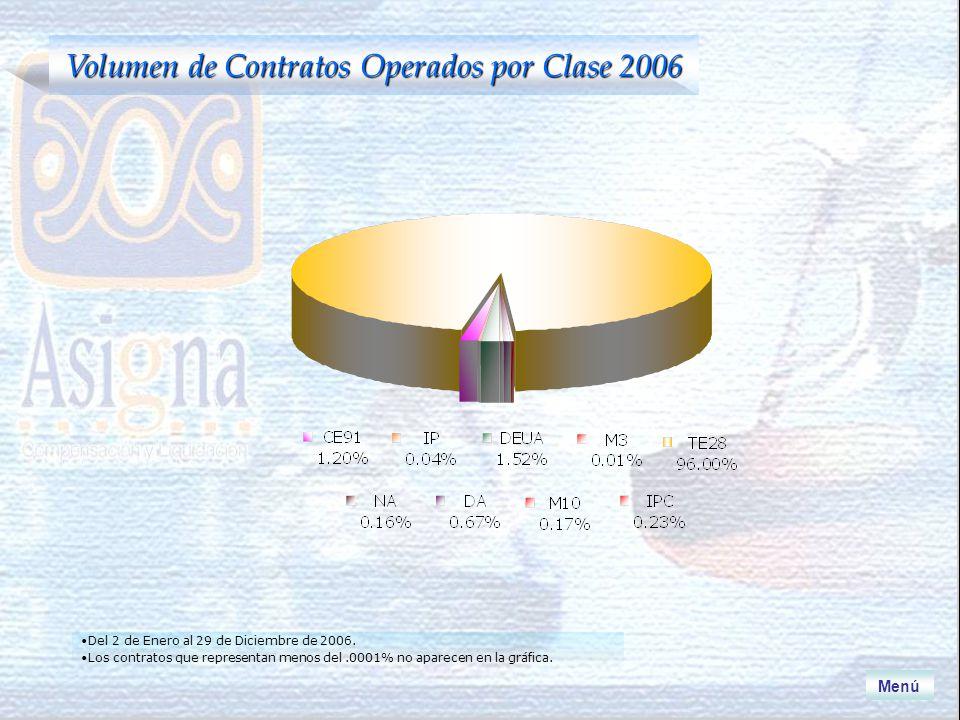 Volumen de Contratos Operados por Clase 2006 Menú Del 2 de Enero al 29 de Diciembre de 2006.