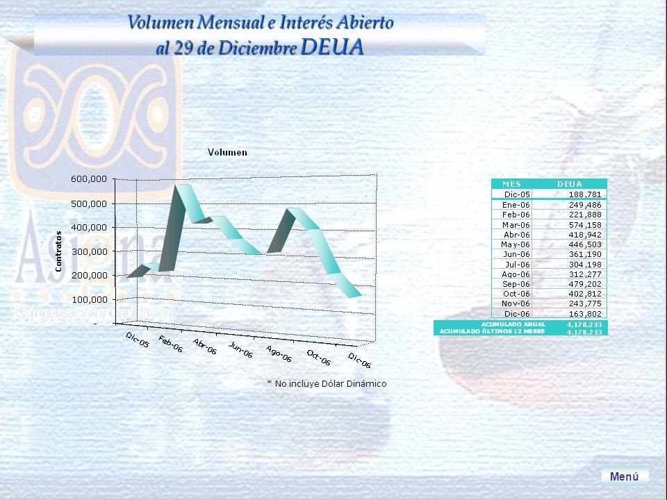 * No incluye Dólar Dinámico Menú Volumen Mensual e Interés Abierto al 29 de Diciembre DEUA