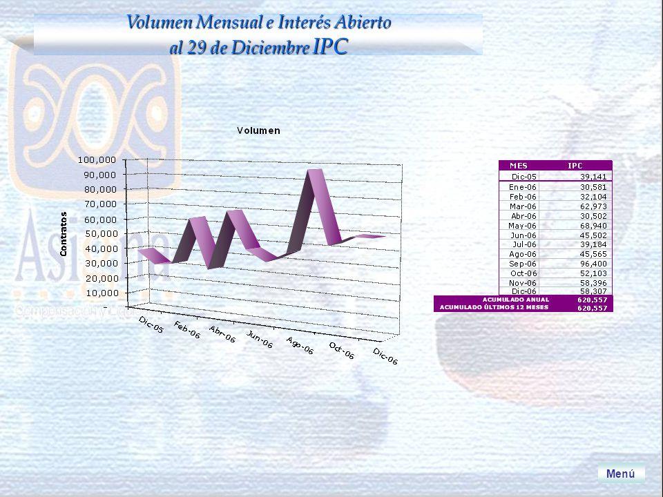 Volumen Mensual e Interés Abierto al 29 de Diciembre IPC