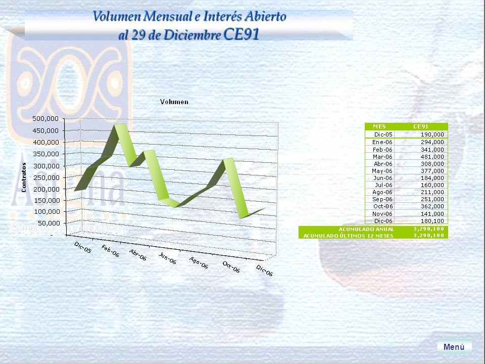 Volumen Mensual e Interés Abierto al 29 de Diciembre CE91 Menú