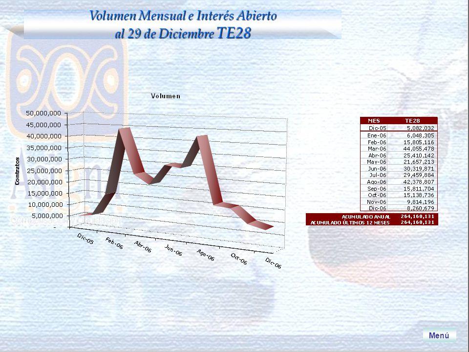 Volumen Mensual e Interés Abierto al 29 de Diciembre TE28