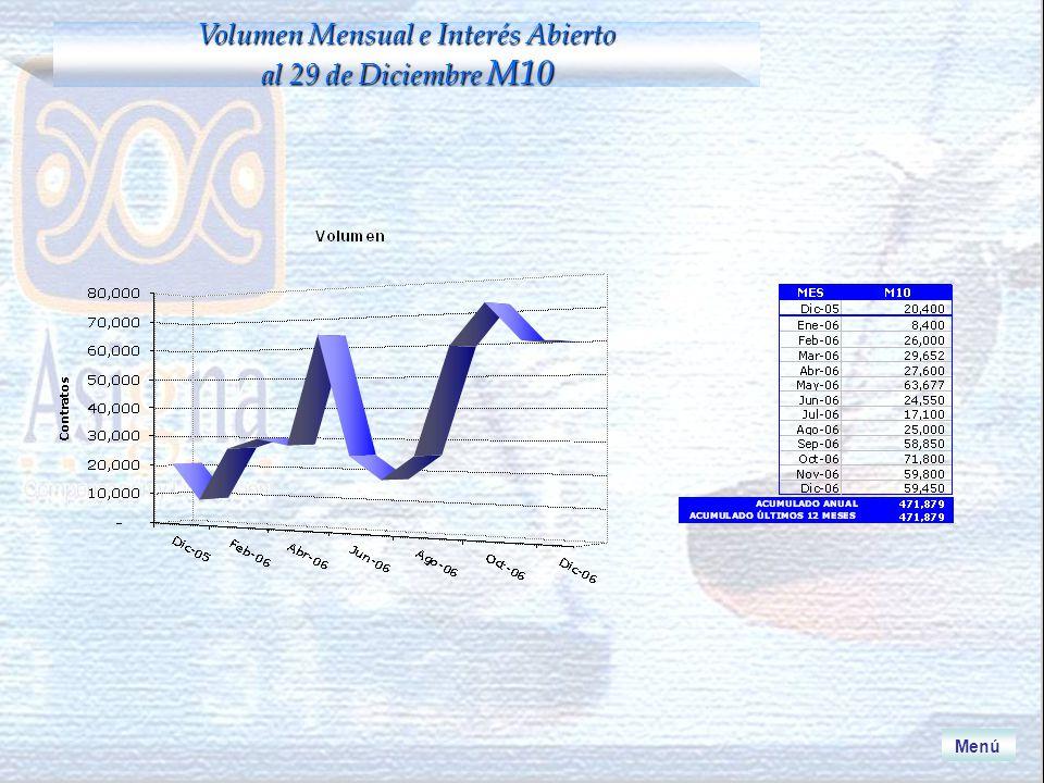 Menú Volumen Mensual e Interés Abierto al 29 de Diciembre M10