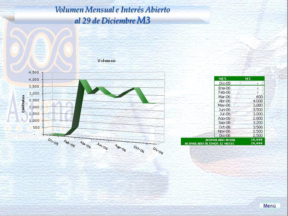 Menú Volumen Mensual e Interés Abierto al 29 de Diciembre M3