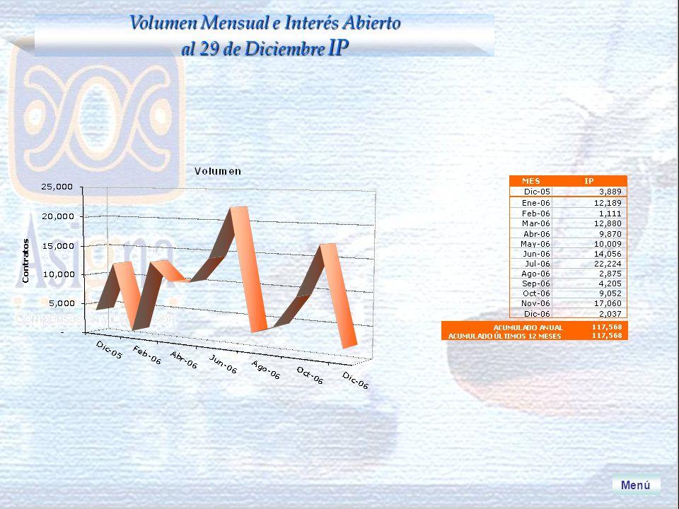 Menú Volumen Mensual e Interés Abierto al 29 de Diciembre IP
