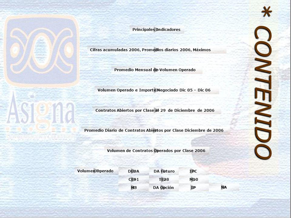 Volumen de Contratos Operados por Clase 2006 Volumen Operado e Importe Negociado Dic 05 – Dic 06 Cifras acumuladas 2006, Promedios diarios 2006, Máximos Principales Indicadores Contratos Abiertos por Clase al 29 de Diciembre de 2006 Promedio Diario de Contratos Abiertos por Clase Diciembre de 2006 Promedio Mensual de Volumen Operado * CONTENIDO IPC M10 NA Volumen Operado IPDA OpciónM3 TE28CE91 DA FuturoDEUA