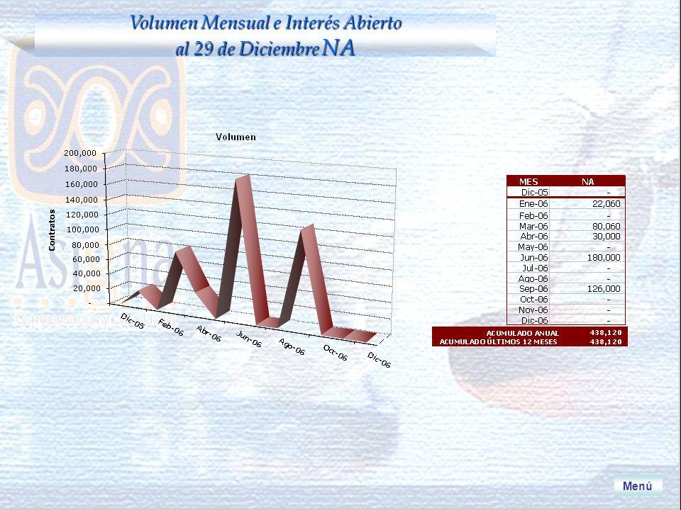 Menú Volumen Mensual e Interés Abierto al 29 de Diciembre NA