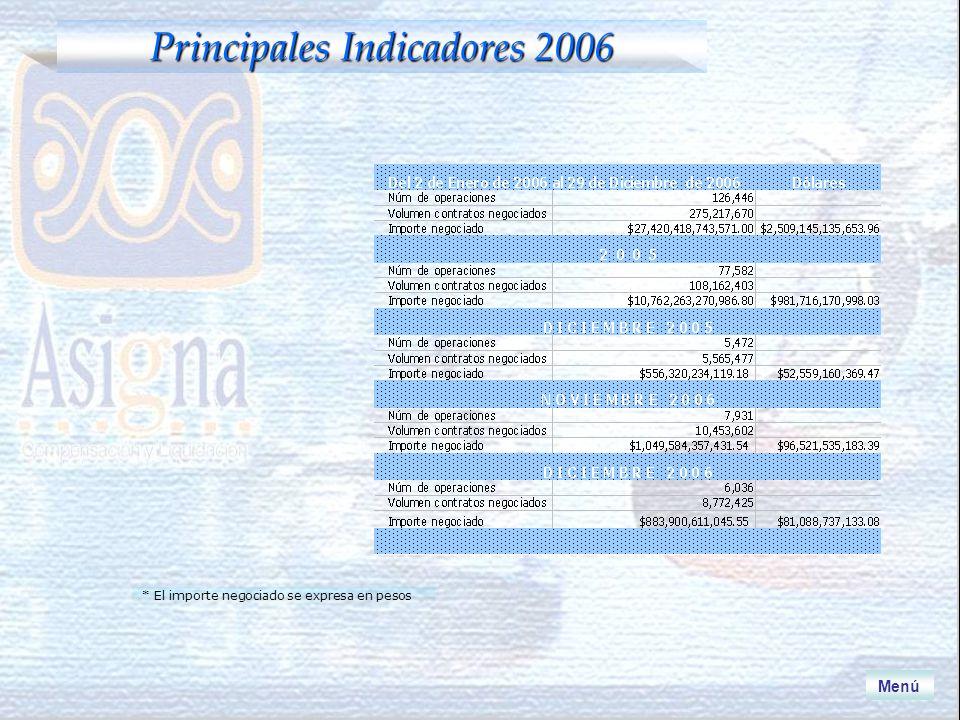 Principales Indicadores 2006 * El importe negociado se expresa en pesos Menú