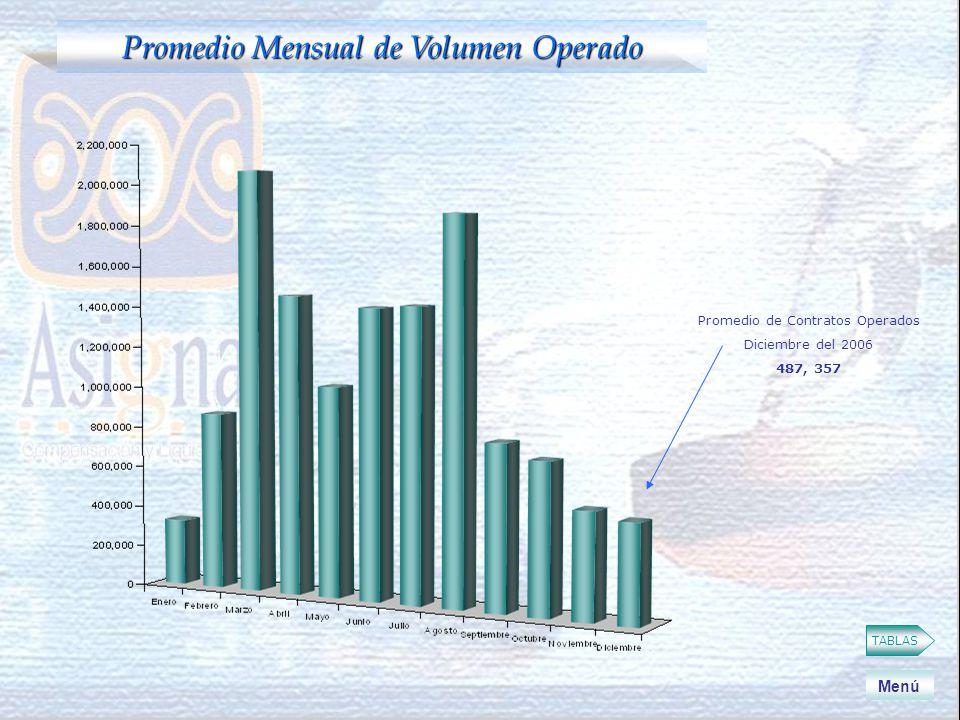 TABLAS Promedio Mensual de Volumen Operado Menú Promedio de Contratos Operados Diciembre del 2006 487, 357