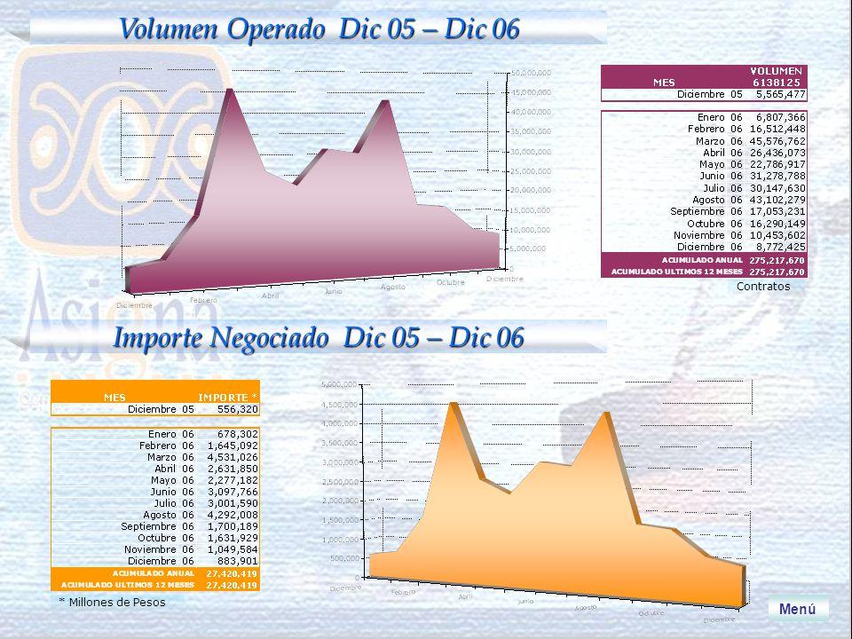 Volumen Operado Dic 05 – Dic 06 Contratos Menú Importe Negociado Dic 05 – Dic 06 * Millones de Pesos