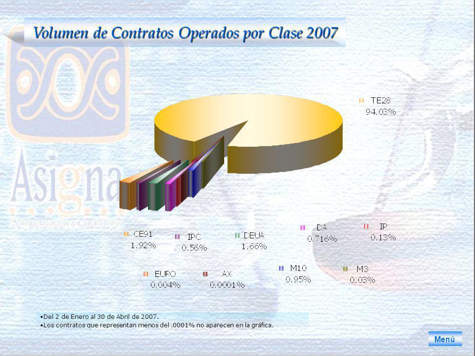 Volumen de Contratos Operados por Clase 2007 Menú Del 2 de Enero al 30 de Abril de 2007.
