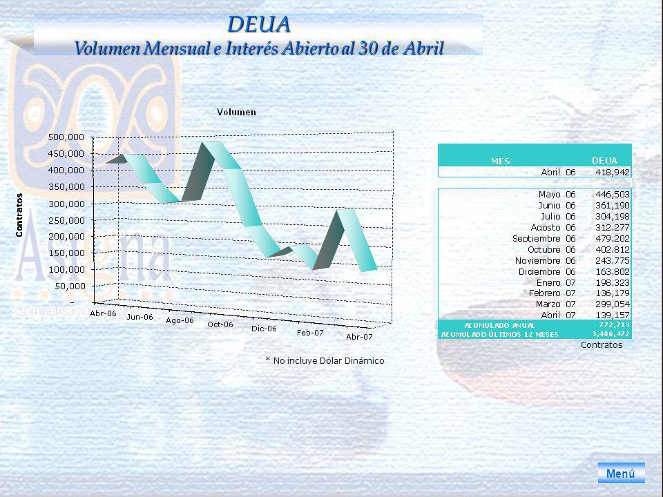 * No incluye Dólar Dinámico Menú DEUA Volumen Mensual e Interés Abierto al 30 de Abril Contratos