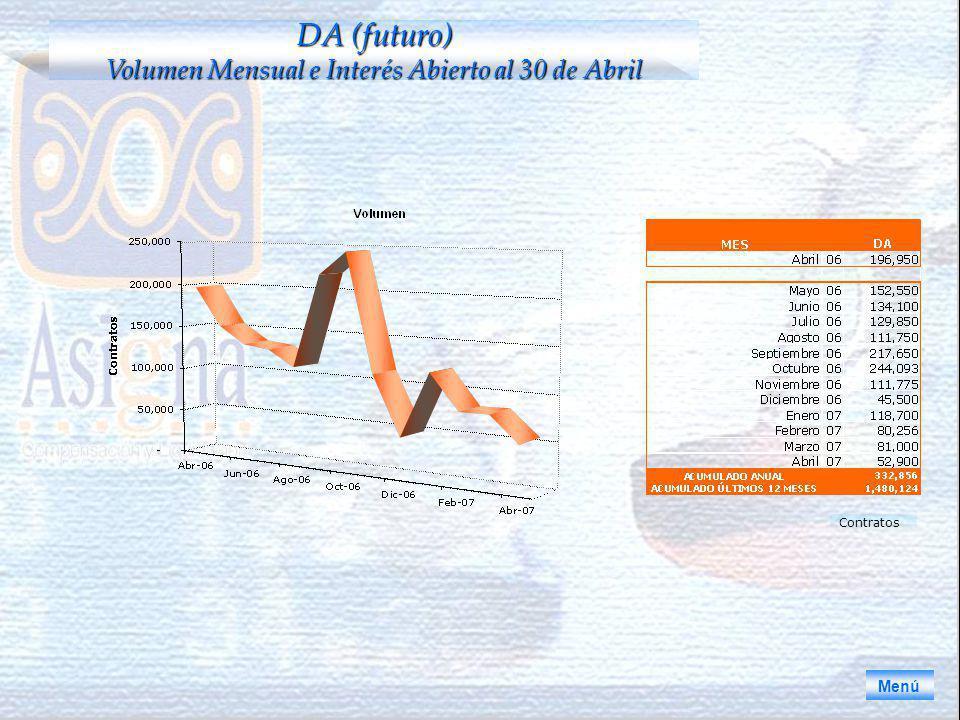 DA (futuro) Volumen Mensual e Interés Abierto al 30 de Abril Menú Contratos