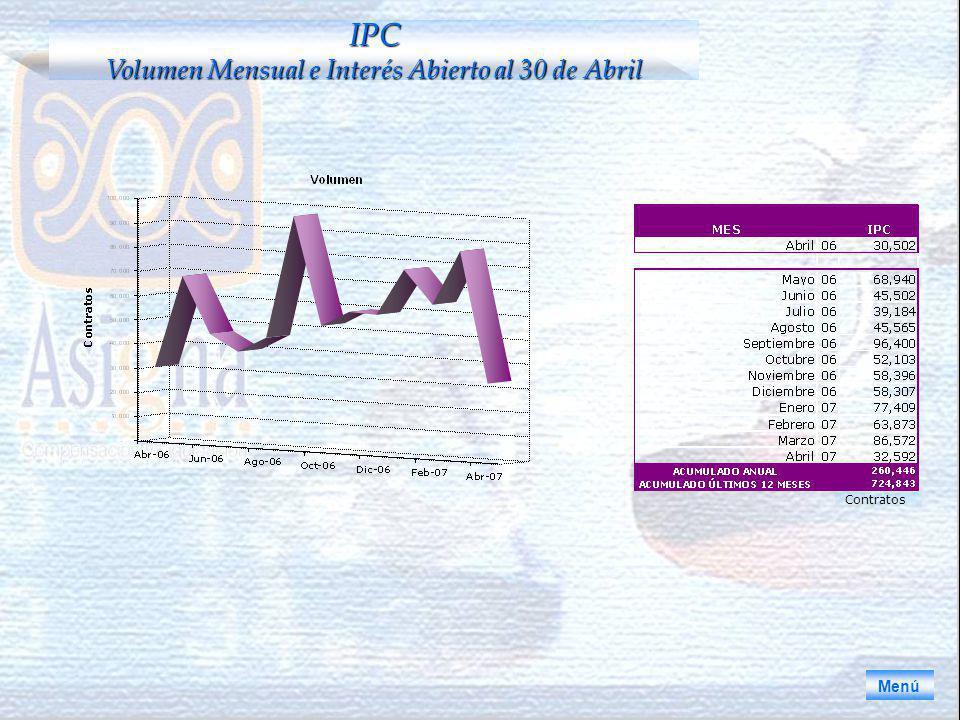 Menú IPC Volumen Mensual e Interés Abierto al 30 de Abril Contratos