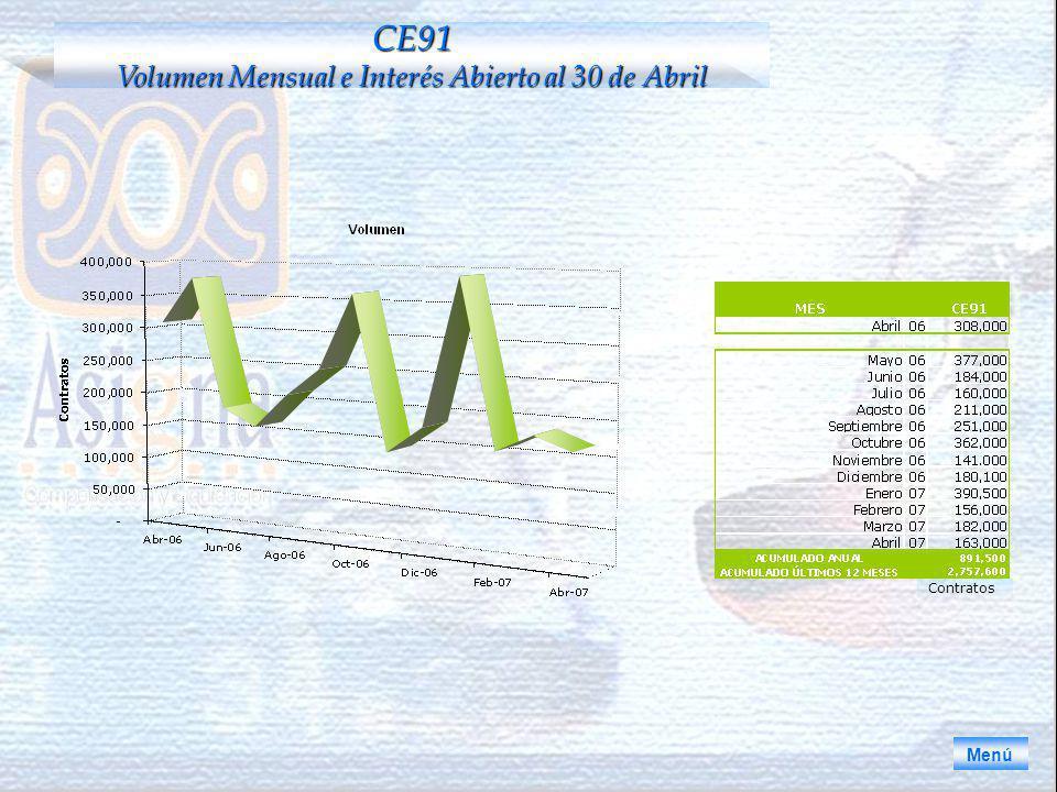 CE91 Volumen Mensual e Interés Abierto al 30 de Abril Menú Contratos