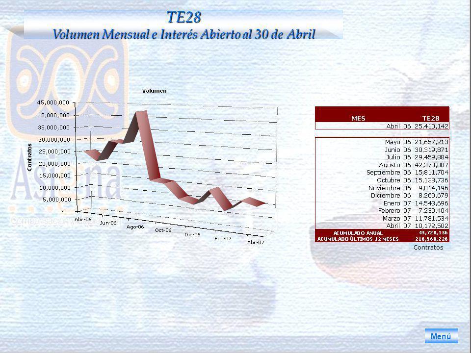 Menú TE28 Volumen Mensual e Interés Abierto al 30 de Abril Contratos