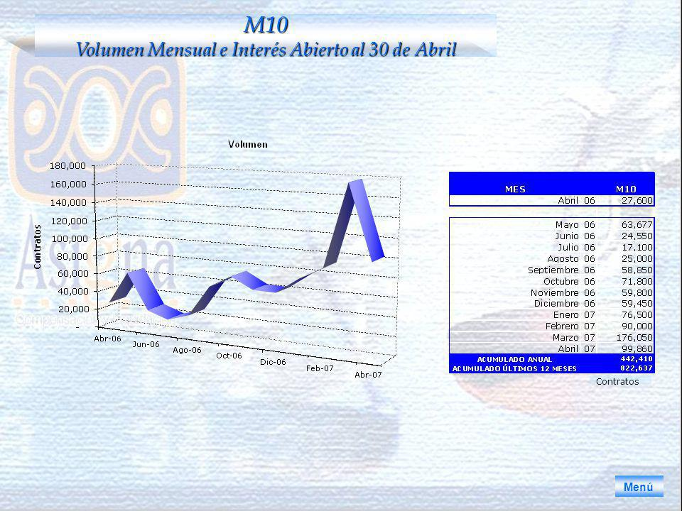 Menú M10 Volumen Mensual e Interés Abierto al 30 de Abril Contratos