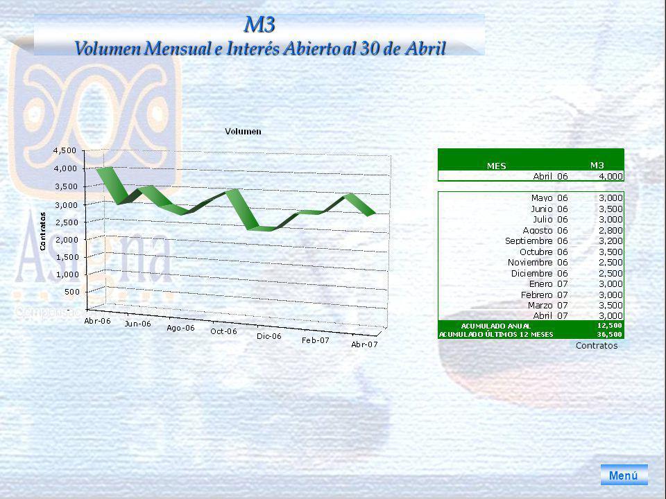 Menú M3 Volumen Mensual e Interés Abierto al 30 de Abril Contratos
