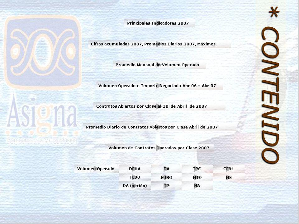 Volumen de Contratos Operados por Clase 2007 Volumen Operado e Importe Negociado Abr 06 – Abr 07 Cifras acumuladas 2007, Promedios Diarios 2007, Máximos Principales Indicadores 2007 Contratos Abiertos por Clase al 30 de Abril de 2007 Promedio Diario de Contratos Abiertos por Clase Abril de 2007 Promedio Mensual de Volumen Operado * CONTENIDO Volumen Operado DEUADAIPCCE91 TE30 EUROM10M3 IPNADA (opción)