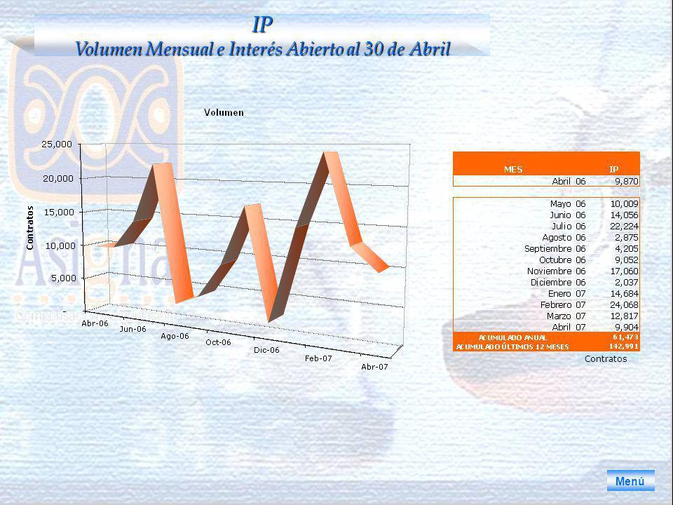 Menú IP Volumen Mensual e Interés Abierto al 30 de Abril Contratos