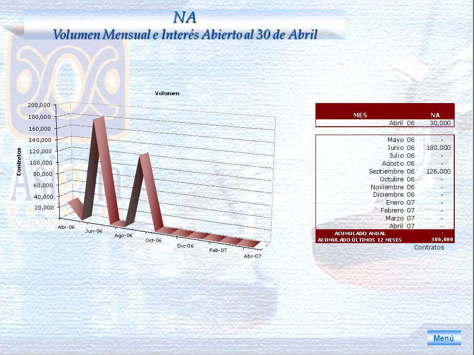 Menú NA Volumen Mensual e Interés Abierto al 30 de Abril Contratos
