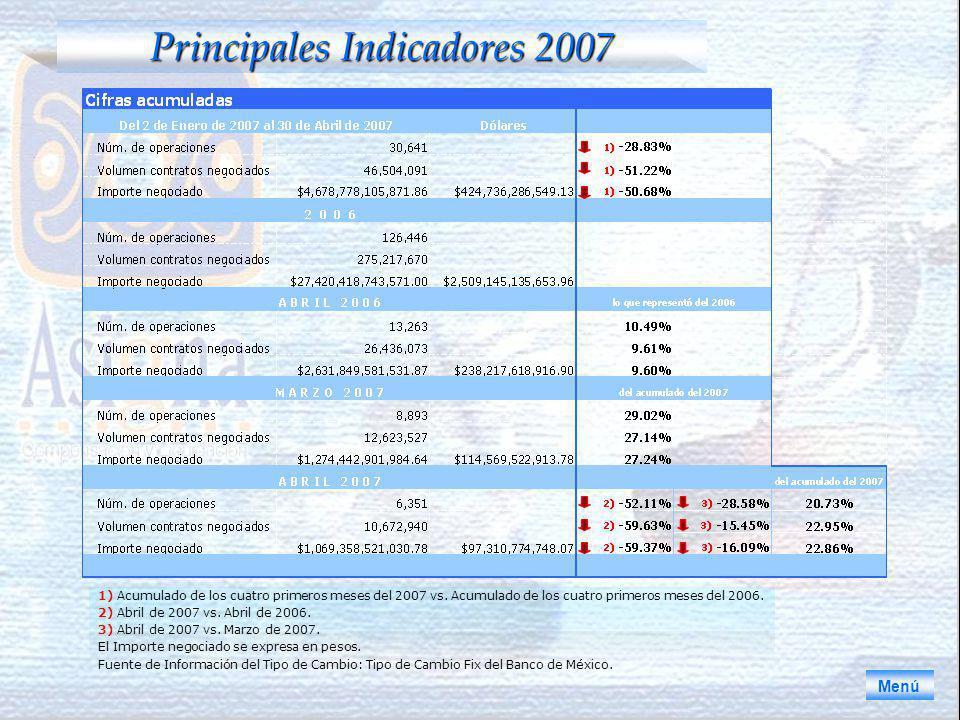 Principales Indicadores 2007 1) Acumulado de los cuatro primeros meses del 2007 vs.
