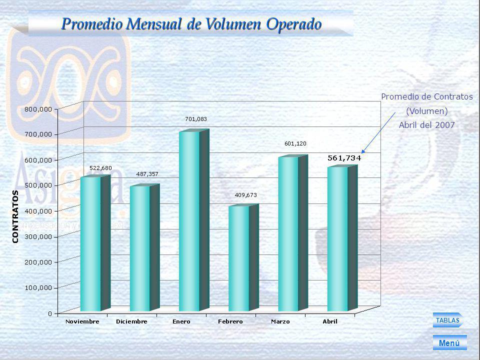 TABLAS Promedio Mensual de Volumen Operado Menú Promedio de Contratos (Volumen) Abril del 2007