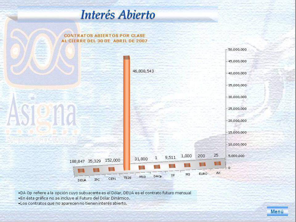 Interés Abierto Menú Los contratos que representan menos del.001% no aparecen en la gráfica.
