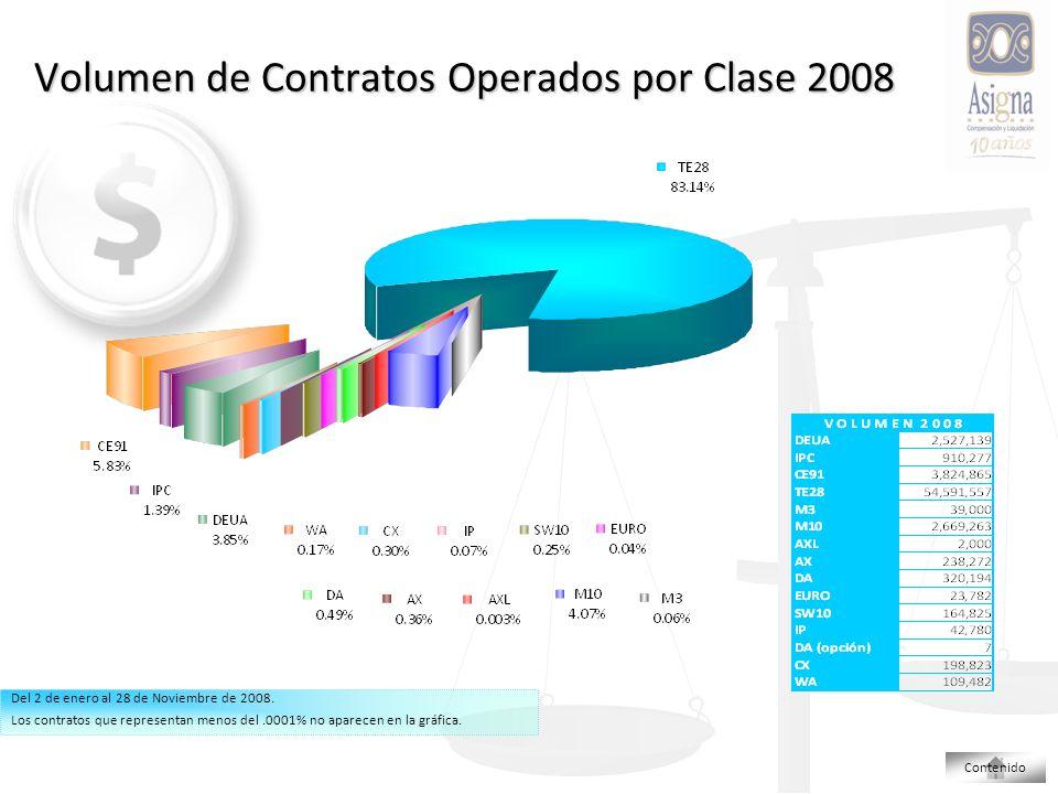 Volumen de Contratos Operados por Clase 2008 Del 2 de enero al 28 de Noviembre de 2008.