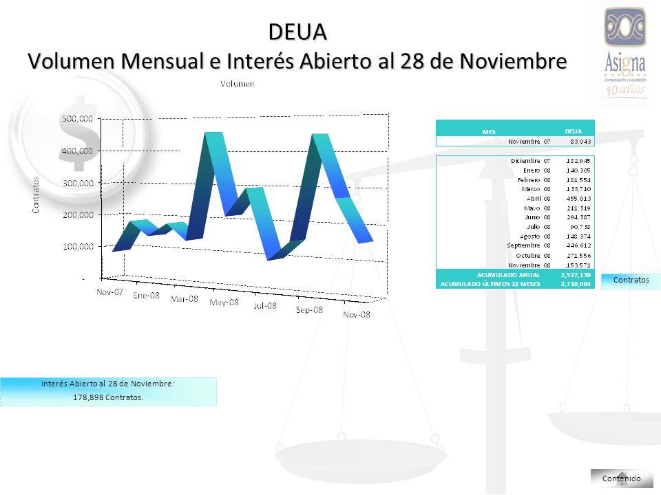 DEUA Volumen Mensual e Interés Abierto al 28 de Noviembre Interés Abierto al 28 de Noviembre: 178,898 Contratos.
