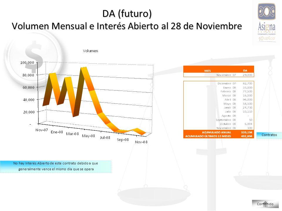 DA (futuro) Volumen Mensual e Interés Abierto al 28 de Noviembre Contratos No hay Interés Abierto de este contrato debido a que generalmente vence el mismo día que se opera Contenido