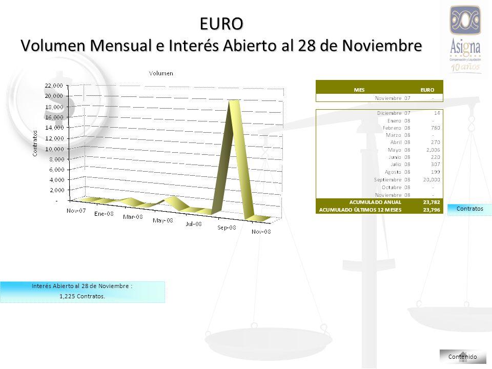 EURO Volumen Mensual e Interés Abierto al 28 de Noviembre Contratos Interés Abierto al 28 de Noviembre : 1,225 Contratos.