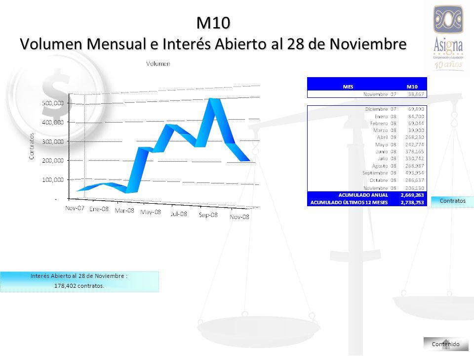 M10 Volumen Mensual e Interés Abierto al 28 de Noviembre Interés Abierto al 28 de Noviembre : 178,402 contratos.