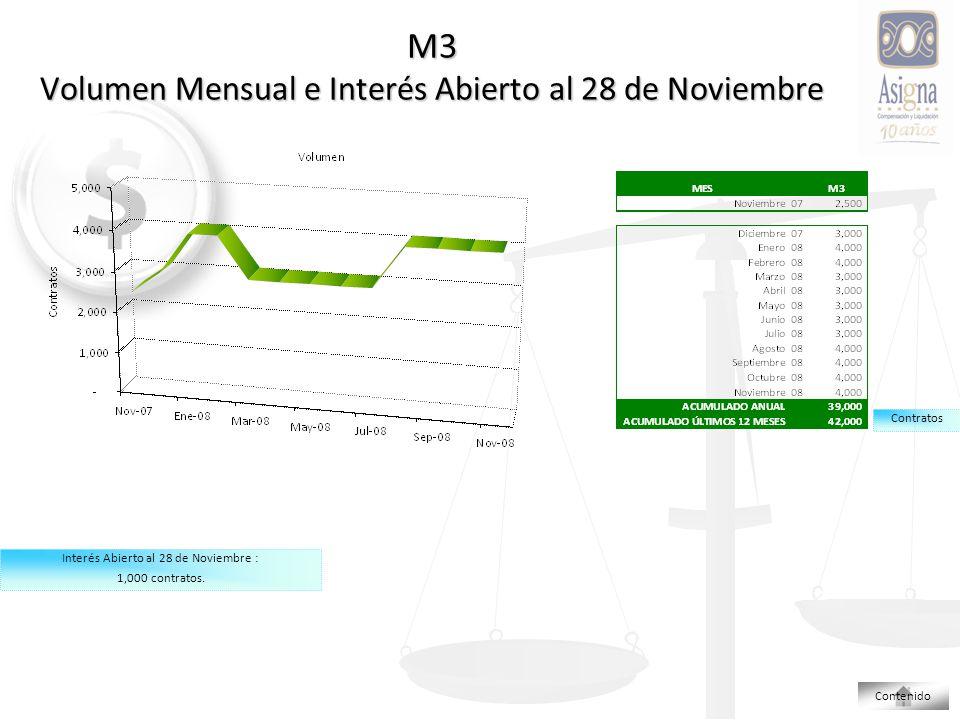 M3 Volumen Mensual e Interés Abierto al 28 de Noviembre Contratos Interés Abierto al 28 de Noviembre : 1,000 contratos.