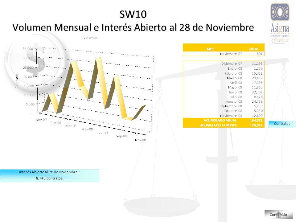 SW10 Volumen Mensual e Interés Abierto al 28 de Noviembre Contratos Interés Abierto al 28 de Noviembre : 8,746 contratos.