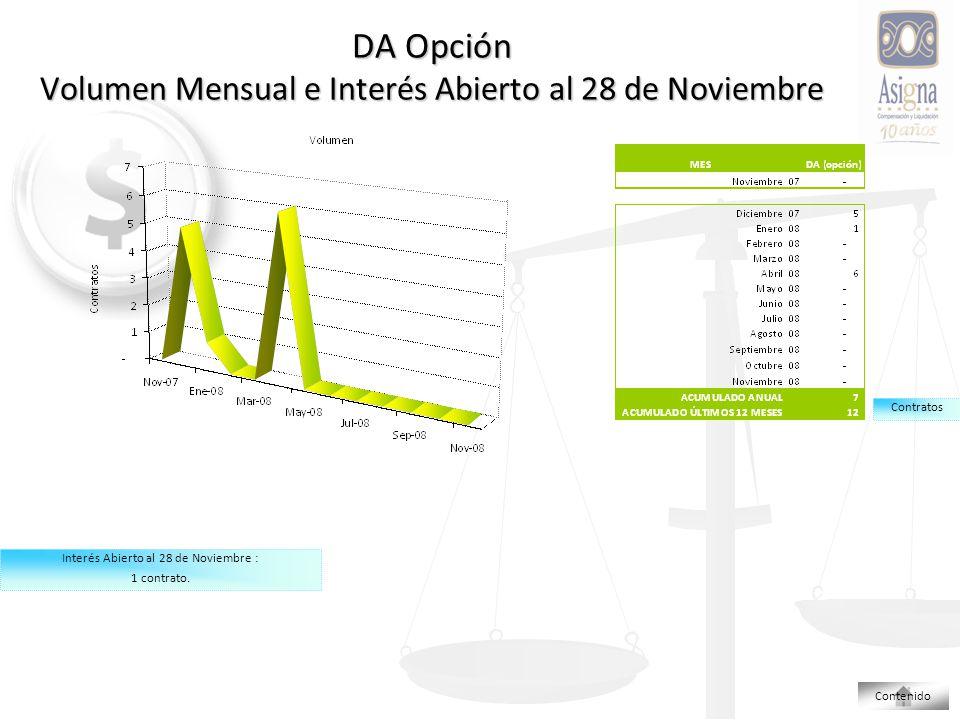 DA Opción Volumen Mensual e Interés Abierto al 28 de Noviembre Contratos Interés Abierto al 28 de Noviembre : 1 contrato.