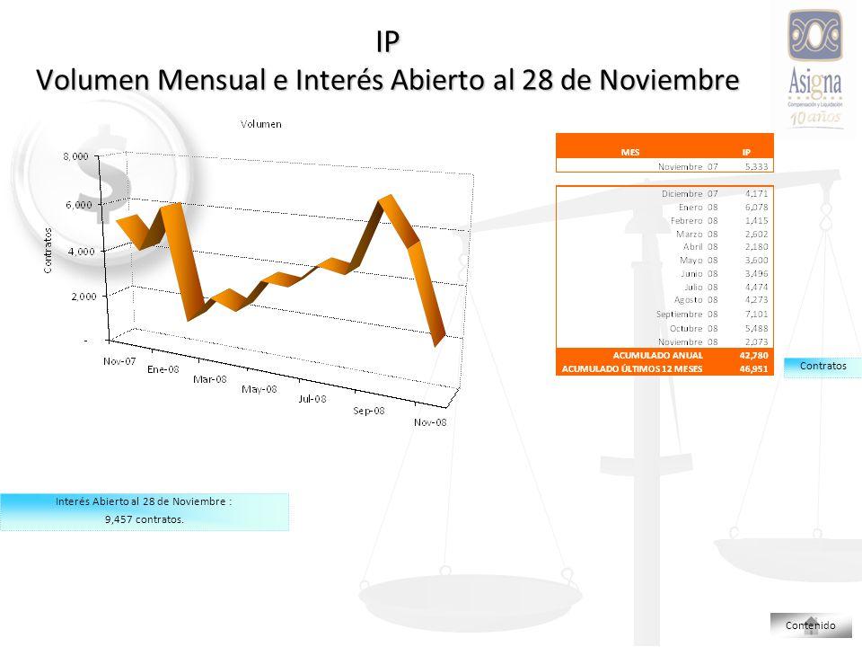 IP Volumen Mensual e Interés Abierto al 28 de Noviembre Contratos Interés Abierto al 28 de Noviembre : 9,457 contratos.