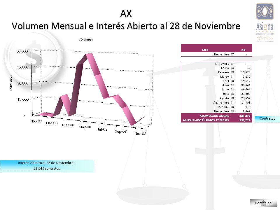 AX Volumen Mensual e Interés Abierto al 28 de Noviembre Contratos Interés Abierto al 28 de Noviembre : 12,369 contratos.