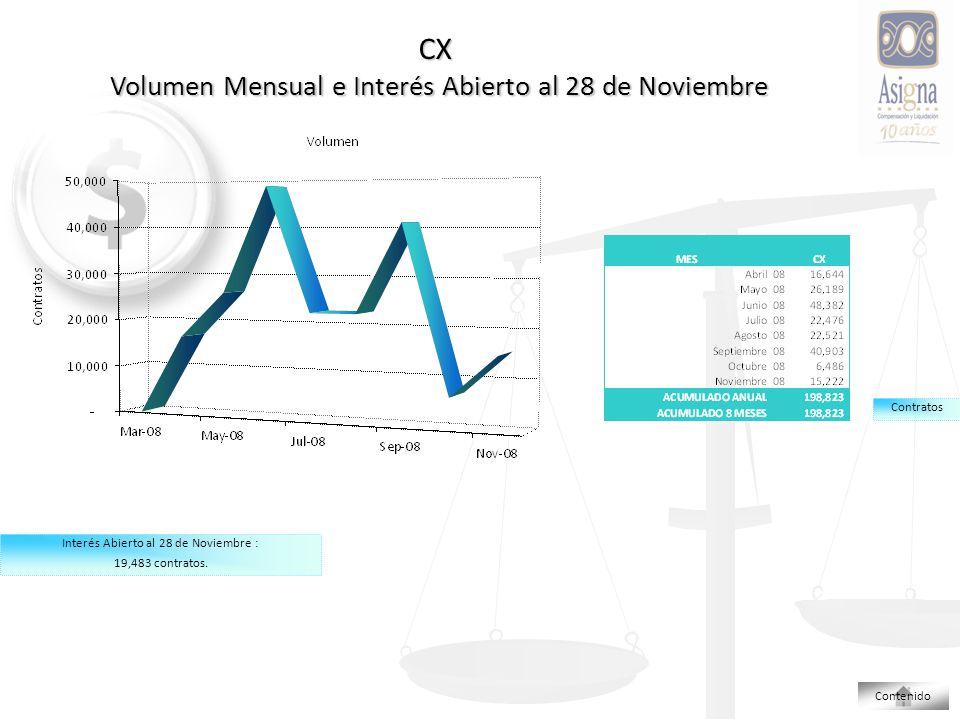 CX Volumen Mensual e Interés Abierto al 28 de Noviembre Contenido Interés Abierto al 28 de Noviembre : 19,483 contratos.