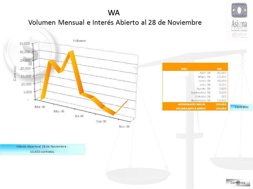WA Volumen Mensual e Interés Abierto al 28 de Noviembre Contenido Interés Abierto al 28 de Noviembre : 10,650 contratos.
