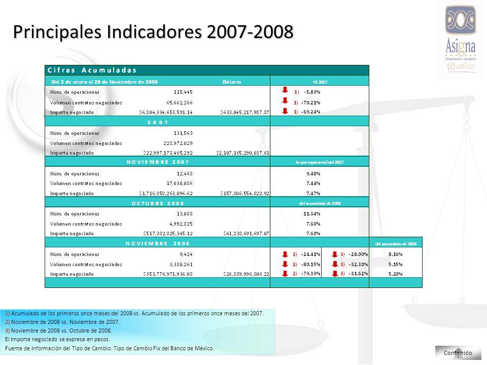 Principales Indicadores 2007-2008 1) Acumulado de los primeros once meses del 2008 vs.