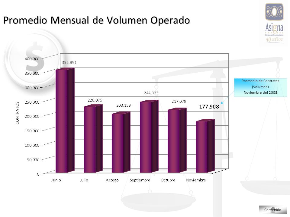 Promedio Mensual de Volumen Operado Promedio de Contratos (Volumen) Noviembre del 2008 Contenido