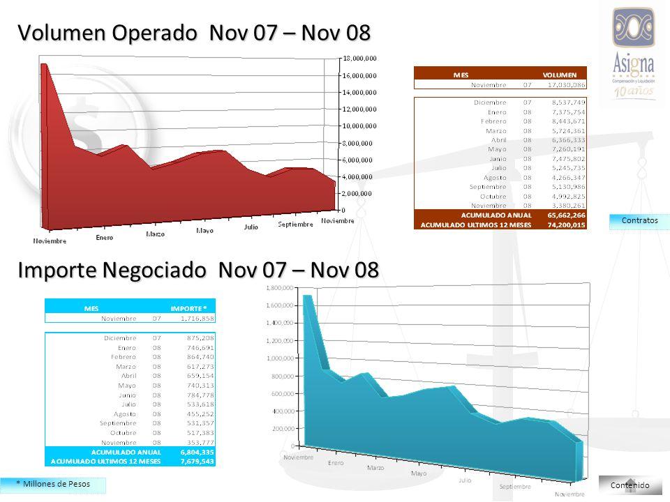 Volumen Operado Nov 07 – Nov 08 Importe Negociado Nov 07 – Nov 08 * Millones de Pesos Contratos Contenido
