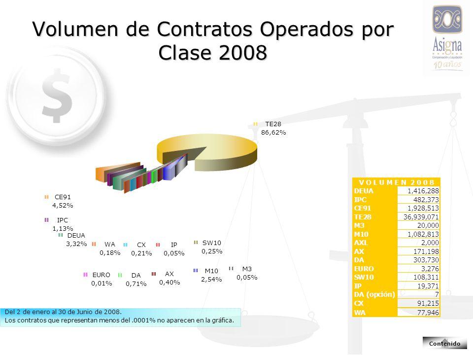 Volumen de Contratos Operados por Clase 2008 Del 2 de enero al 30 de Junio de 2008. Los contratos que representan menos del.0001% no aparecen en la gr