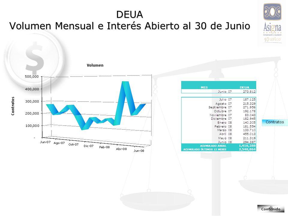 DEUA Volumen Mensual e Interés Abierto al 30 de Junio Contratos Contenido
