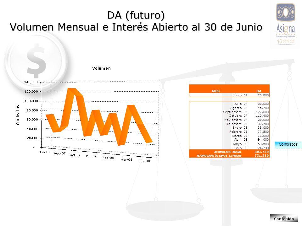 DA (futuro) Volumen Mensual e Interés Abierto al 30 de Junio Contratos Contenido