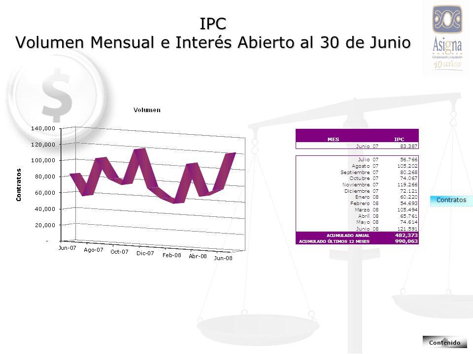 IPC Volumen Mensual e Interés Abierto al 30 de Junio Contratos Contenido