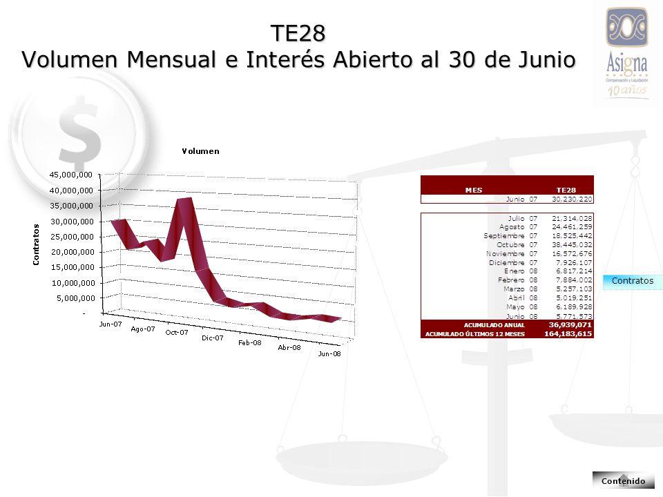 TE28 Volumen Mensual e Interés Abierto al 30 de Junio Contratos Contenido